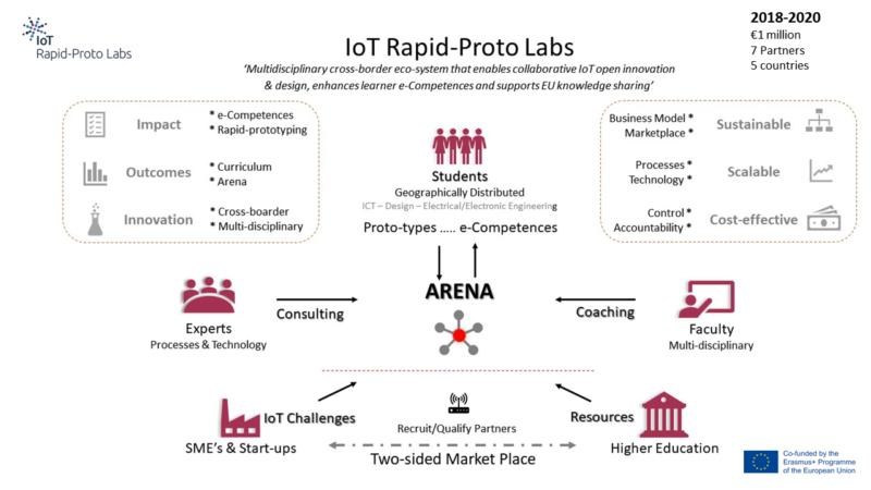 IoT Rapid-Proto Labs description video
